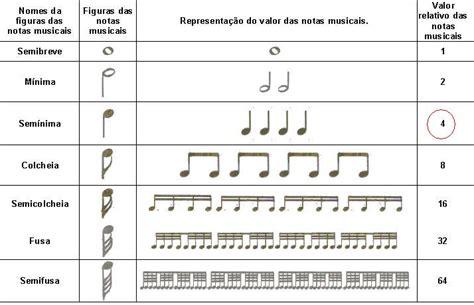Aulas de violão, piano  teclado , bateria, contrabaixo e ...