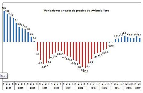 Aumenta el precio medio del suelo urbano   Catalunya ...