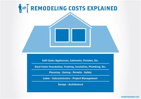 average cost of renovating a house - 28 images ...