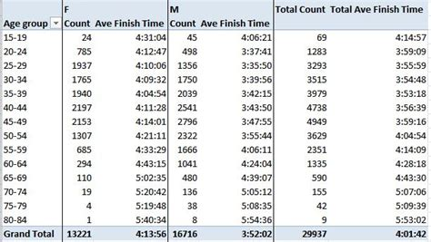 Average Finish Times by Age and Gender for 2014 Boston ...