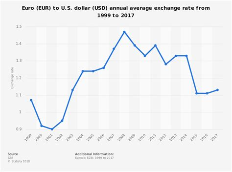 Average fx rate usd eur