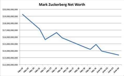 Avondale Asset Management: What is Mark Zuckerberg s Net ...