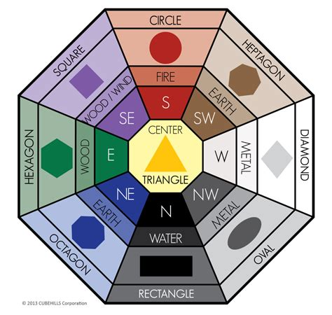 Awesome article on how to use shape and color Feng Shui in ...