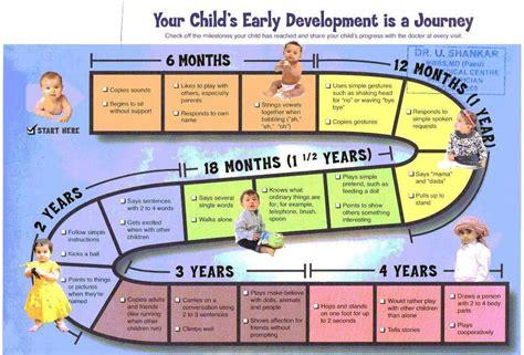 Baby Milestones Chart - Baby development chart baby ...