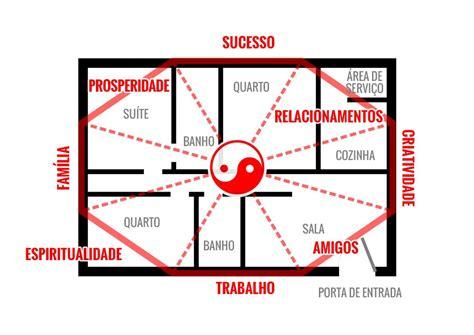 Baguá do Feng Shui: como aplicar em casa ou apartamento ...