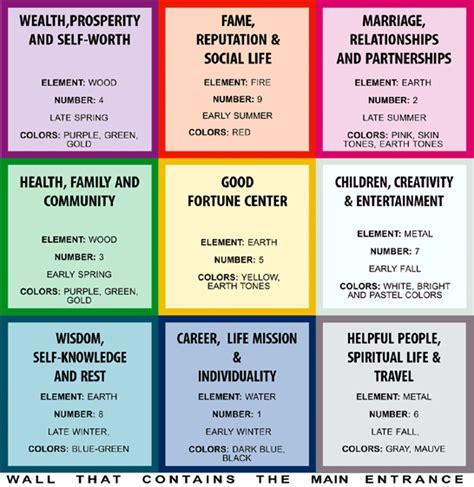 Bagua Feng Shui – 8 areas – Psychic Spirit in You