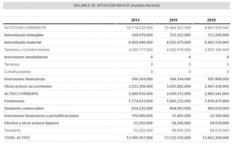 Balances y cuentas de resultados gratis en Infocif ...