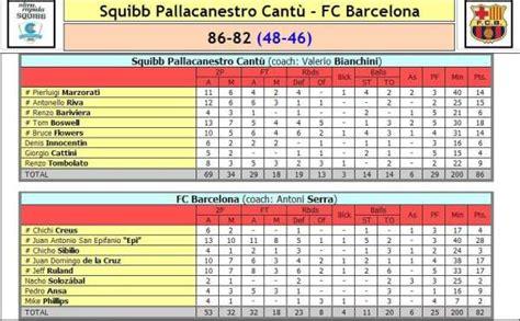 BALONCESTO - Recopa de Europa 1980/1981 Final: Squibb ...