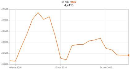 Banamex: Tipos de cambio del dolar y otras divisas - Rankia