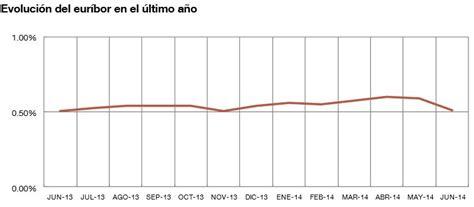 Banco de España confirma el Euribor de Junio en el 0,513% ...