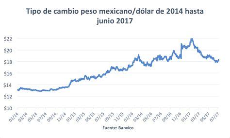 Banco de México: pan para hoy, hambre para mañana   UFM ...
