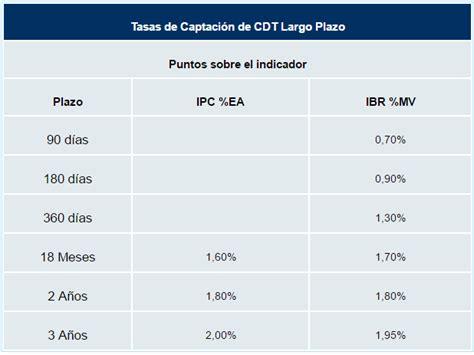 Banco de Occidente: sucursales, cuentas, CDTs, tasas y ...