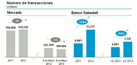 Banco sabadell levantará cerca de 1.200 viviendas en ...