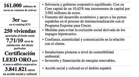 Banco Sabadell publica su Memoria de Responsabilidad ...