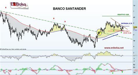 banco santander Archivos - En Bolsa