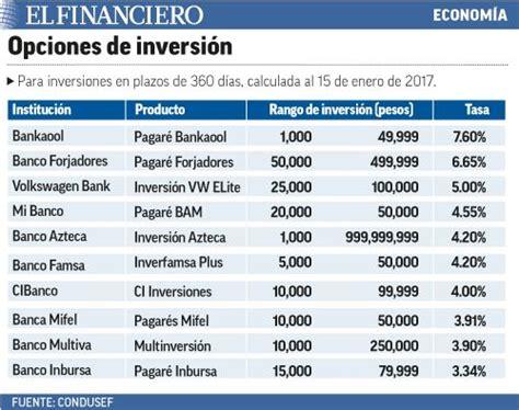 Bancos con mayor tasa de interés para inversiones en ...