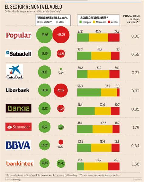 Bancos españoles, ¿ha llegado su hora en Bolsa?