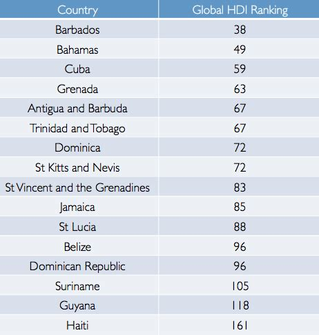 Barbados Continues to Lead Caribbean in Human Development ...