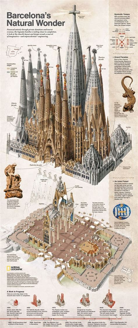 Barcelona: A Traveller s Delight   Design for Enterprises ...