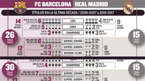 Barcelona   Real Madrid: La era es del Barça