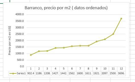 Barranco.precio de terreno urbano en metros cuadrados ...