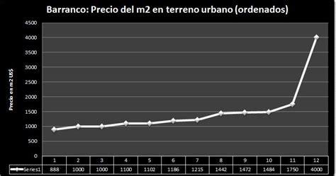 Barranco, precio del metro cuadrado de terreno urbano en ...