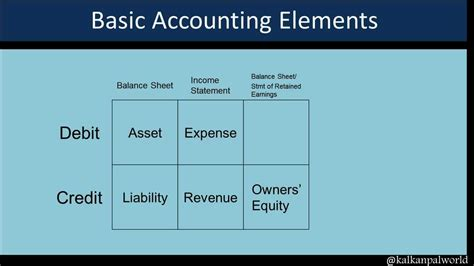 Basic Accounting Credit Debit - YouTube