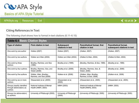 Basic citation chart for APA Style (from here: http ...