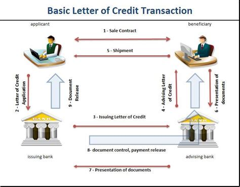 BASIC LETTER OF CREDIT TRANSACTION : GRAPHIC/CHART ...