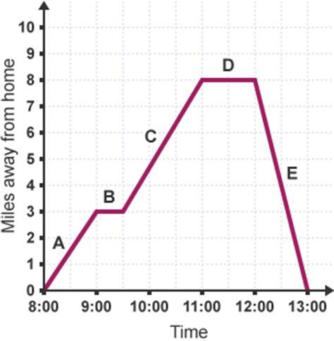 BBC Bitesize - GCSE Maths - Using and interpreting graphs ...