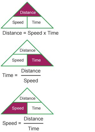 BBC Bitesize   National 4 Maths   Distance, Speed and Time ...