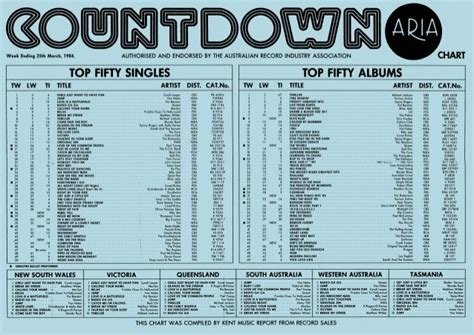 Bbc Radio 1 Charts The Official Uk Top 40 Singles Chart ...