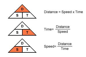BBC   Standard Grade Bitesize Maths I   Distance, speed ...