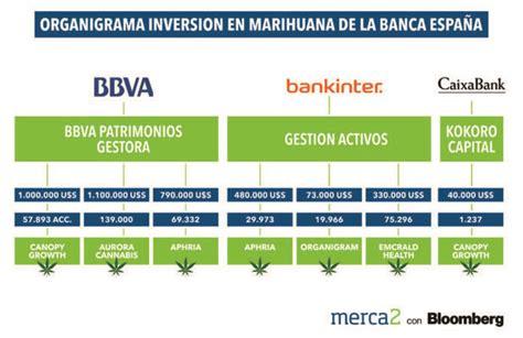 BBVA, Bankinter y La Caixa apuestan por la marihuana