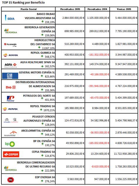 BBVA encabeza el ranking de empresas de Infocif Gedesco ...