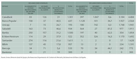 Bbva, Problemas, Reclamaciones De Comisiones, Cuotas ...