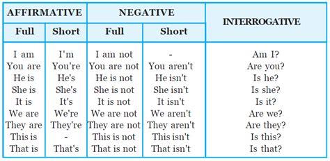 Be verb (Interrogative)