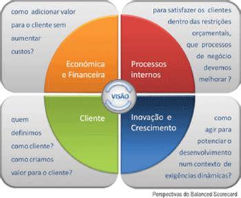 Benefícios, Desafios e Pitfalls da implementação de BSC ...