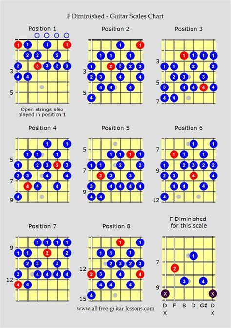 Best 25+ Jazz scales guitar ideas on Pinterest | Music ...