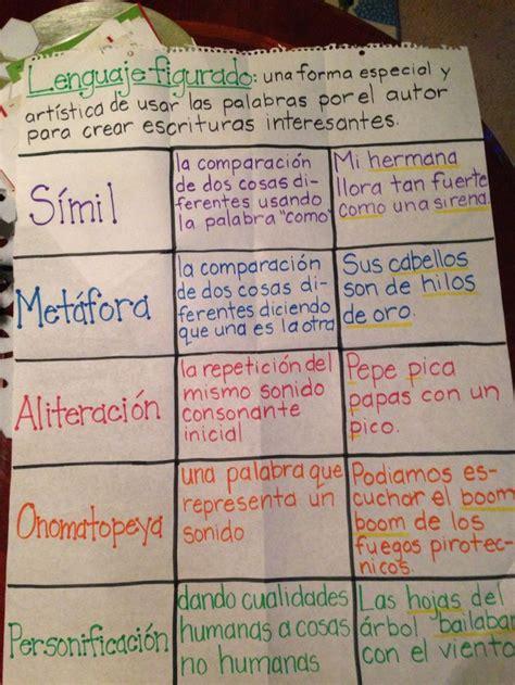 Best 25+ Spanish anchor charts ideas on Pinterest ...