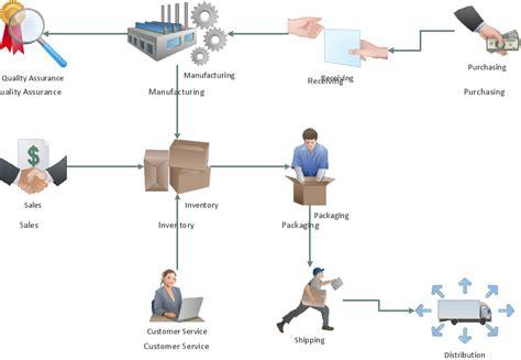 Best Photos of Process Workflow Diagram - Diagram Workflow ...