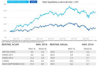 BH Europa Flexible SICAV asesorada por Buy and Hold ...
