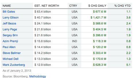 Bill Gates Money Per Second