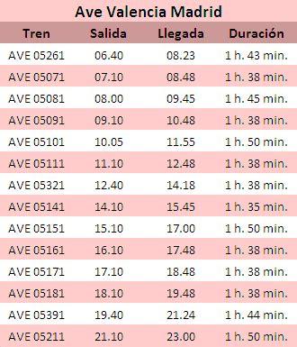 BILLETES AVE VALENCIA MADRID precios desde 21,70