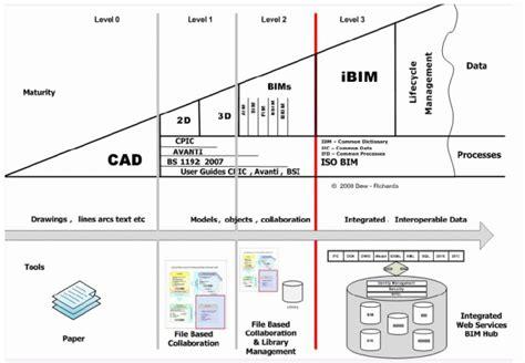 Bim en Uk – Lean Bim Construction