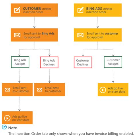 Bing Ads Puts Insertion Order Management Online | – KEM