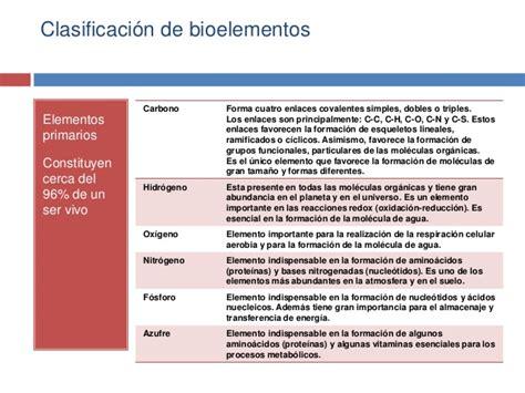Bioelementos agua-sales minerales