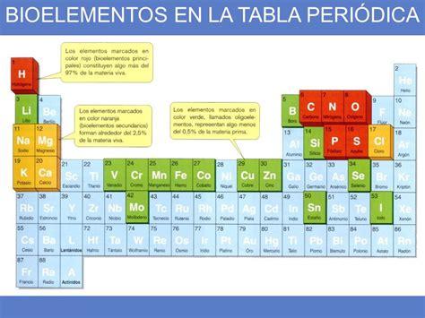 BIOELEMENTOS Los elementos de la vida Todos los seres ...