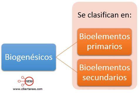 Bioelementos primarios y secundarios – Biología 1 ...