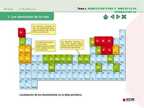 Bioelementos y Biomoléculas Inorgánicas